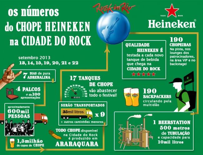 Rock in Rio terá megaoperação da Heineken para abastecer o público de cerveja
