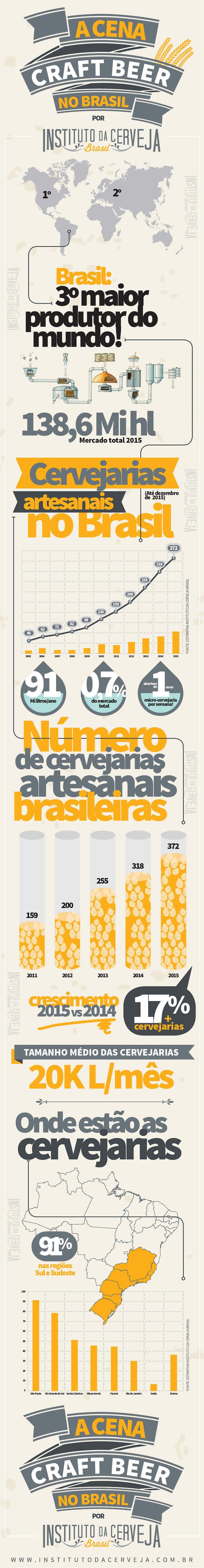 Microcervejarias Brasileiras - Instituto da Cerveja Brasil