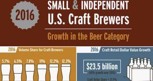 Cervejarias artesanais crescem 16.6% nos EUA em 2016, segundo BA