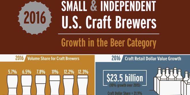 Cervejarias artesanais crescem 16,6% nos EUA em 2016, segundo BA